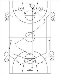 Tennessee Shooting Drill Diagram 2