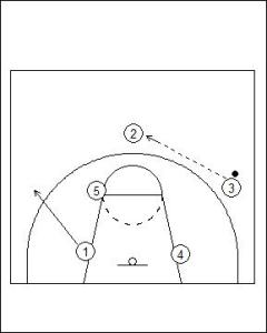 1-3-1 Patterned Offence Basic Diagram 3