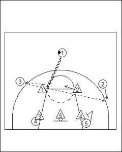 Motion Offense Principles vs Zone Defence Diagram 6