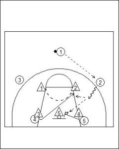Motion Offense Principles vs Zone Defence Diagram 7
