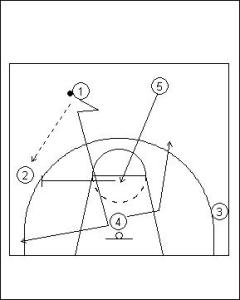 Pick and Roll Offense; Double On-Ball Screen Variation Diagram 1