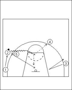 Pick and Roll Offense; Double On-Ball Screen Variation Diagram 2