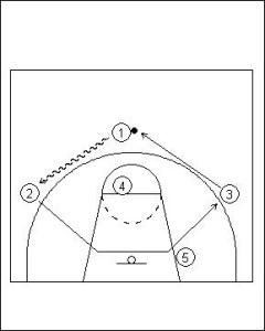 UCLA Offense Series Example 1 Diagram 6