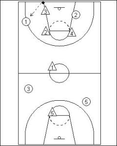 1-2-1-1 Full Court Zone Press Diagram 2
