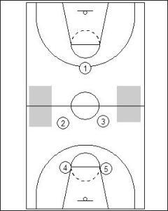 1-2-2 Half Court Trap Diagram 1