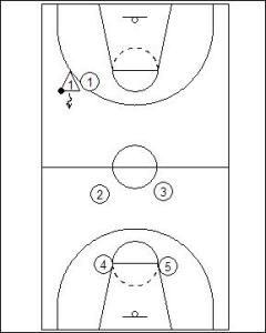1-2-2 Half Court Trap Diagram 2
