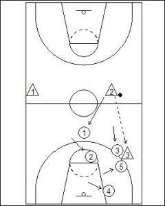 1-2-2 Half Court Trap Diagram 4