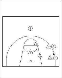 3-2 Sliding Zone Defence Diagram 3