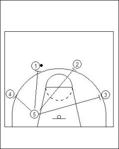 4–1 Free Motion Offense Diagram 4