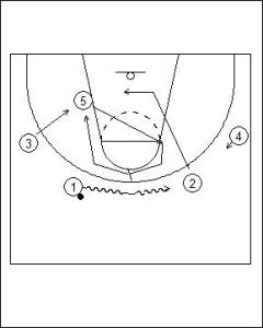 4-1 High On-ball Screen Diagram 3
