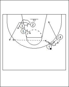 4-1 High On-ball Screen Diagram 4
