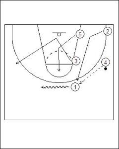Zone Offense: 4-1 Weak Side Flash Diagram 3