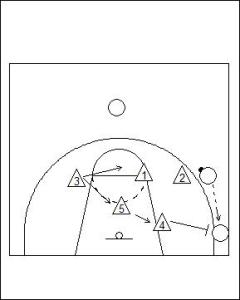 1-3-1 Zone Defence Diagram 3