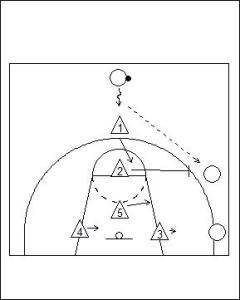 2-1-2 Zone Defence Diagram 2