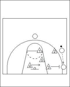 2-1-2 Zone Defence Diagram 4