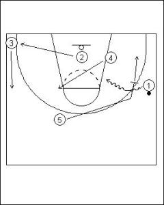 Pick and Roll Offense: One Pass On-ball Diagram 4