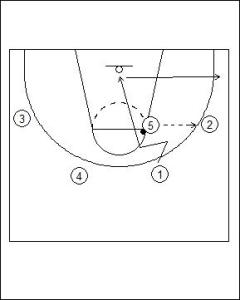 Princeton Offense: High Post Hand-Off Diagram 2