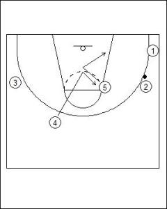 Princeton Offense: High Post Hand-Off Diagram 3