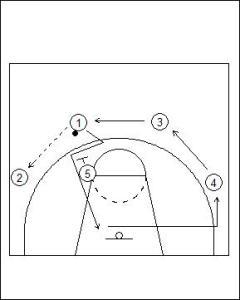 UCLA Offense: High Double Screen Diagram 1