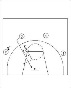 UCLA Offense: High Double Screen Diagram 2