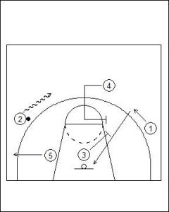 UCLA Offense: High Double Screen Diagram 3