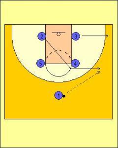 Box Offense: High Screen and On-ball Screen Diagram 1
