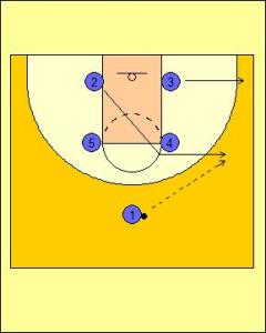 Box Offense: High Screen and On-ball Screen Diagram 1