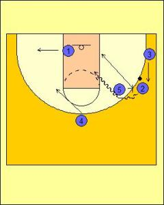 Box Offense: High Screen and On-ball Screen Diagram 3