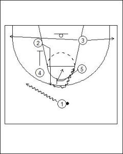 Box Offense: Lift to High On-Ball Diagram 1