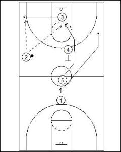 Jump Ball: Screen Back Diagram 2