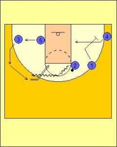 Open Post Offense: Hand-off Switch Diagram 2