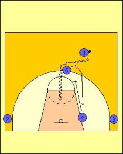 Pick and Roll Offense: High Screen the Screener Diagram 2
