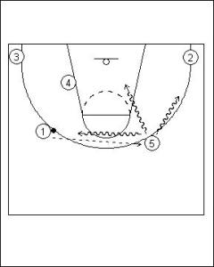 Pick and Roll Offense: High Screen with Ball Reversal Diagram 2