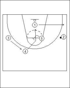 UCLA Offense: Dual Point Cut Diagram 2