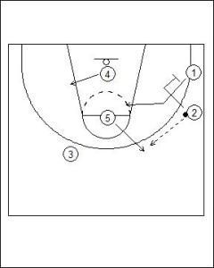 UCLA Offense: Dual Point Cut Diagram 3