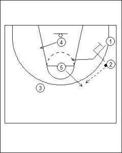 UCLA Offense: Dual Point Cut Diagram 3