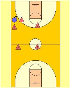 2-2-1 Full Court Zone Press Diagram 3