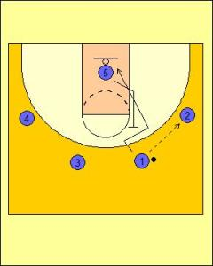 Wheel Offense: Triple Screen into On-ball Diagram 1