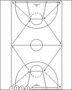 Defensive Zigzag Drill Diagram 1