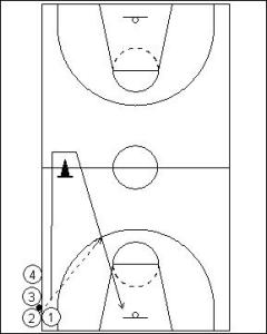 Triangle Shooting Drill Diagram 1