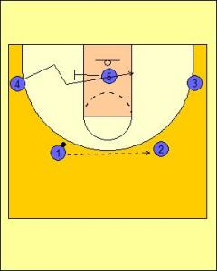 Flex Offense: Hand-off Roll Diagram 1