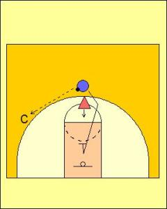 Pass, Cut and Defend Drill Diagram 2