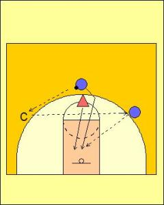 Pass, Cut and Defend Drill Diagram 3