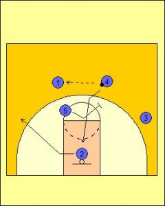 Princeton Offense: Dribble Entry Option Diagram 3