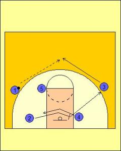 Motion Offense Dribble Entry Mid-Zone Screen Diagram 4