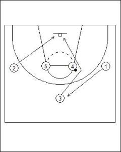 1-4 Patterned Motion Offense Crossover Cut Diagram 3