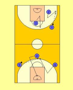 Platteville Passing Drill Diagram 1