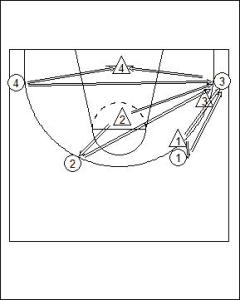 Defining Communication between Half Court Defenders Diagram 1