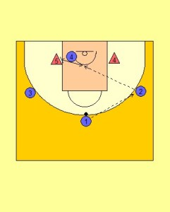Ball Reversal to Score Drill Diagram 2