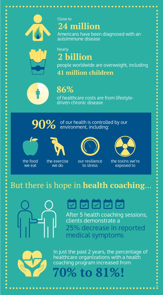 Health Coach Business 2019 Infographic